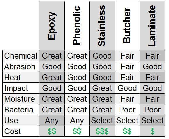 Countertop Cost Comparison Chart : Countertops Epoxy Resin Countertops Phenolic Resin Countertops ...
